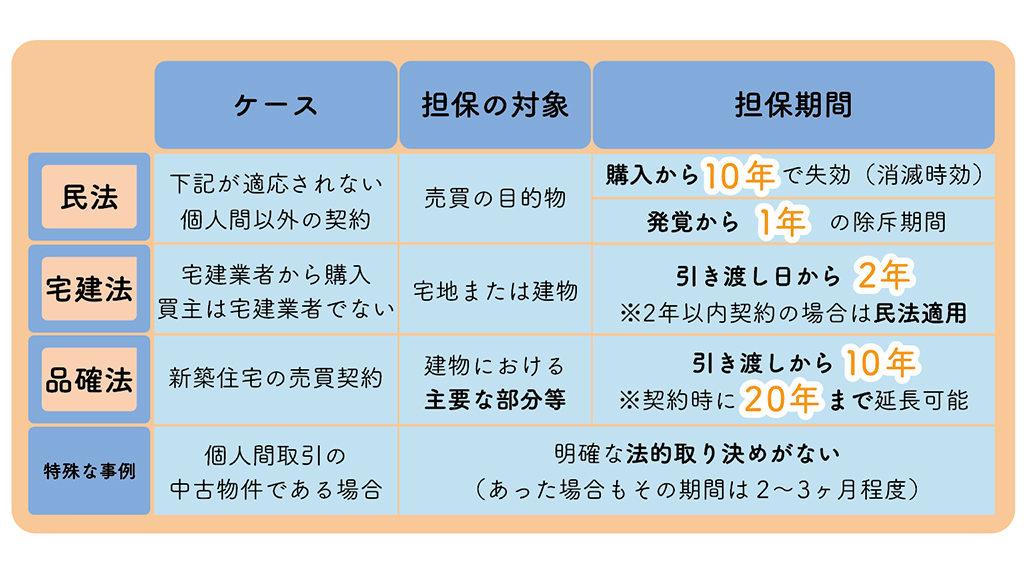 瑕疵担保責任の期間(民法・宅建業法・品確法)