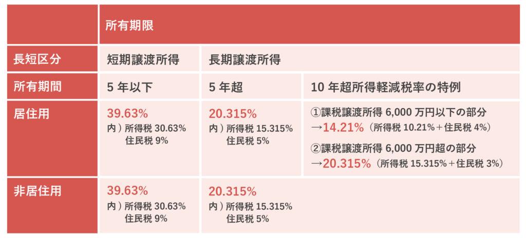 税率計算表