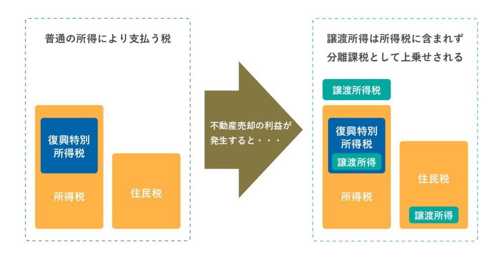 所得税、復興特別所得税、住民税と、譲渡所得の説明図
