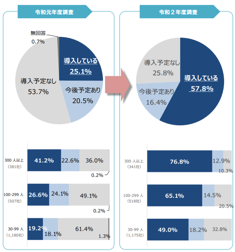 東京都「テレワーク導入実態調査結果」