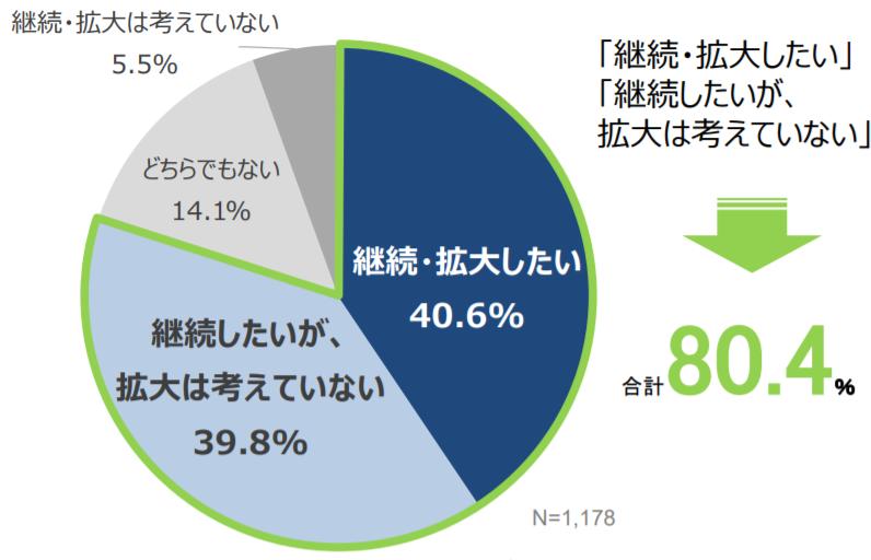 東京都「テレワーク導入実態調査結果」グラフ