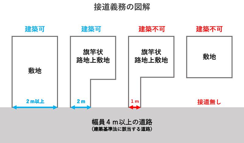 階段物件の説明(接道義務について)