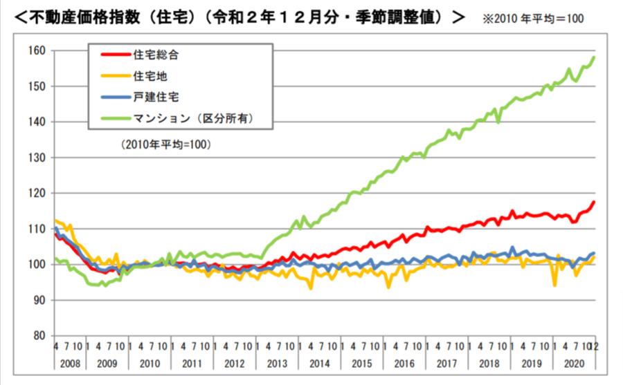 オリンピック 不動産価格指数